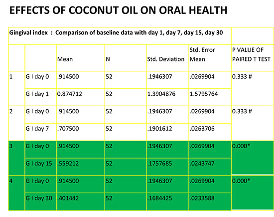 Chart 2: Effects of coconut oil on oral health