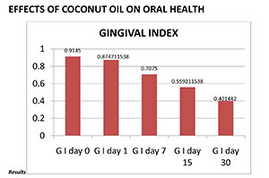 Chart 1: Effects of Coconut Oil on Oral Health