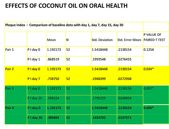 Chart 3: Effects of coconut oil on oral health