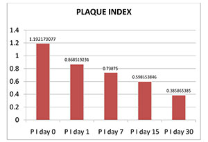 Chart1: Plaque Index