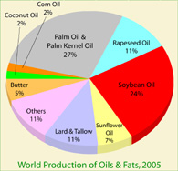 Pie chart oil palm production